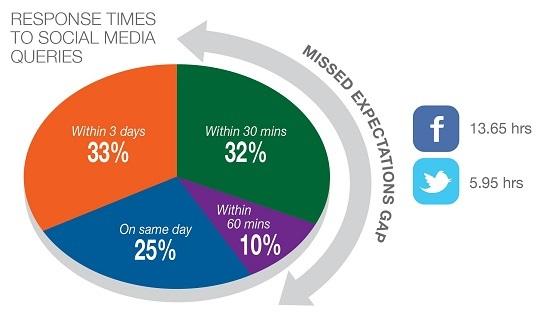 Temps de réponse sur les médias sociaux, Social Habit 2012
