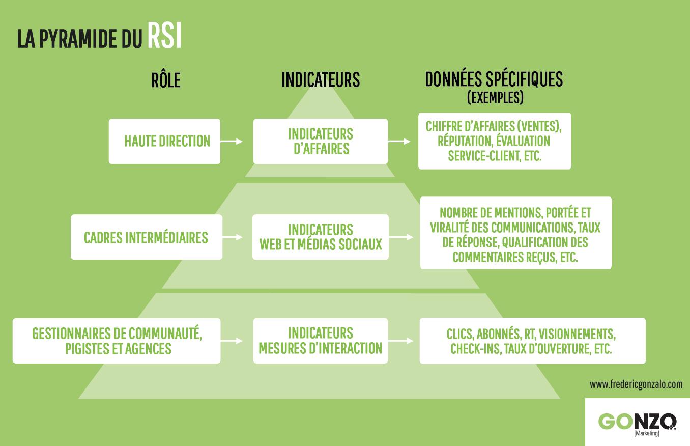 La pyramide des indicateurs pour mesurer le retour sur l'investissement