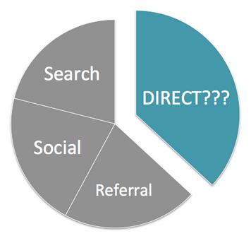 Le Dark Social, à ne pas confondre avec le trafic direct