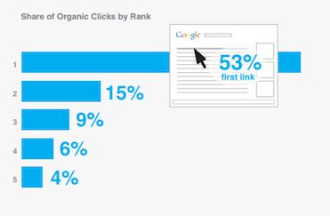 53% des clicks proviennent du premier résultat naturel. Source: SearchEngineLand