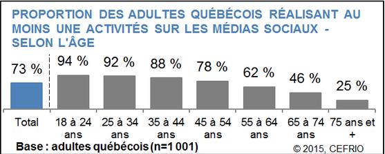 Proportion des adultes réalisant au moins une activité sur les médias sociaux. Source: CEFRIO, juillet 2015