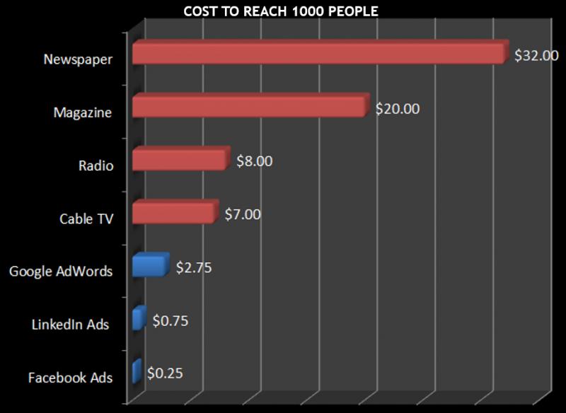 Coût publicitaire par type de média, pour atteindre 1,000 personnes
