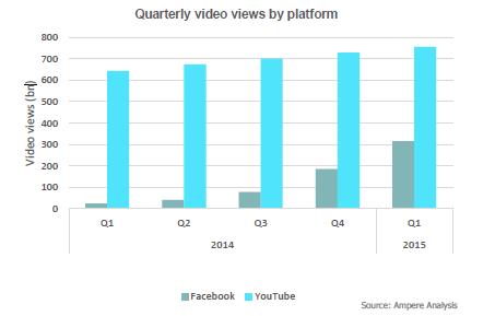 Visionnements sur Facebook vs YouTube