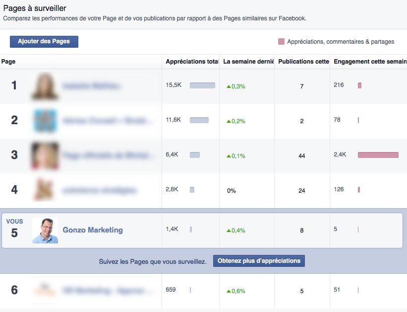 Pages à surveiller sur Facebook