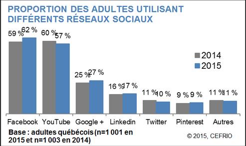 Proportion des adultes québécois utilisant les médias sociaux