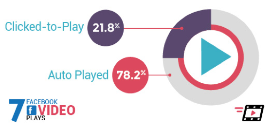 78% of videos viewed on Facebook are on auto-play mode
