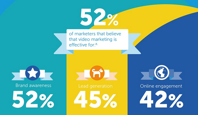 The importance of video marketing for brands