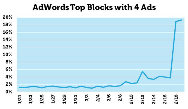 19% des affichages de résultats dans Google affiche 4 publicités AdWords