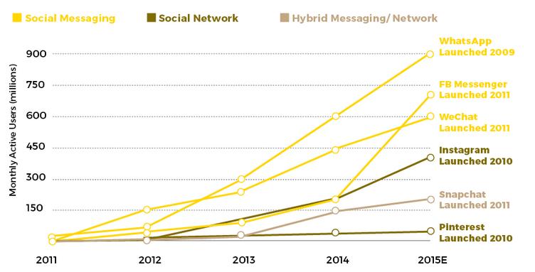 Messaging Platform Growth, 2011-2015. Source: Skift Magazine, MegaTrends Defining Travel in 2016.