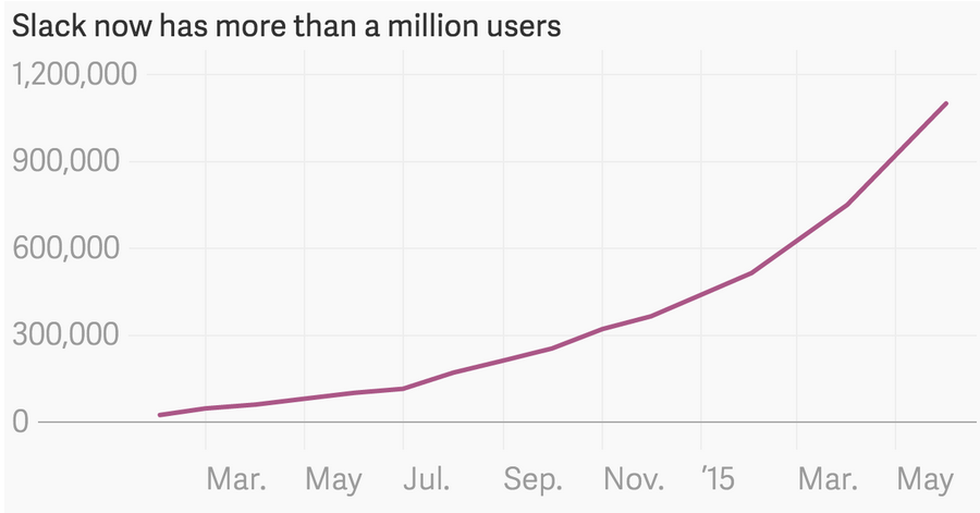 Slack user base doubles every 3 months!