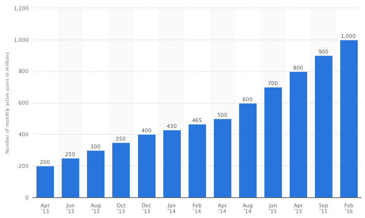 WhatsApp now boasts more than 1B monthly active users. Source: Statista 2016