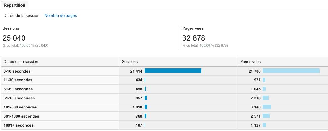 Intérêt et interaction dans Google Analytics