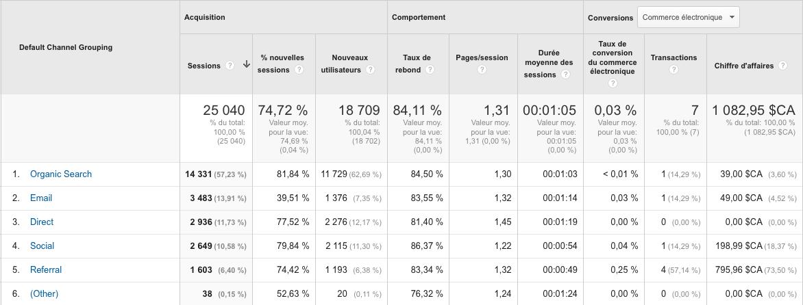 Analyse de traffic par canal sur Google Analytics