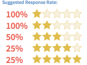 Suggested Response Rate on Review Sites