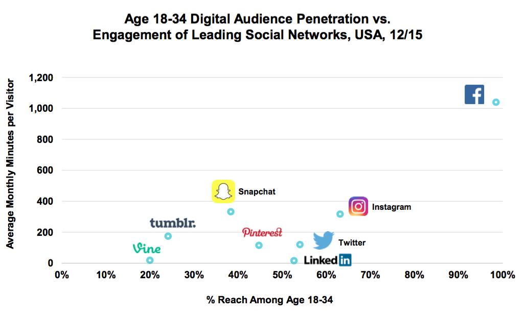 Pénétration et engagements des médias sociaux principaux auprès des 18-34 américains.