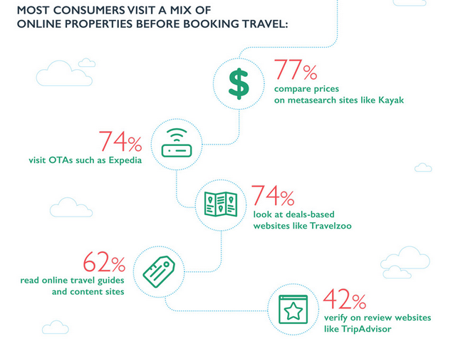 Most consumers visit a mix of online properties before booking their travel