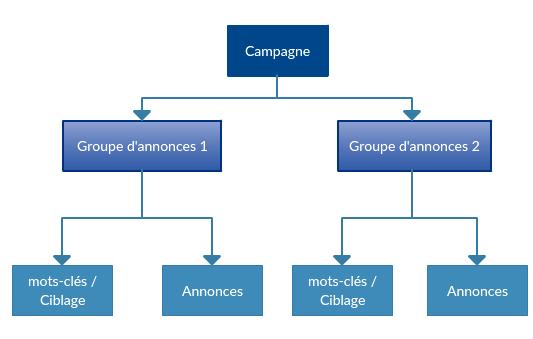 Structure de campagne AdWords