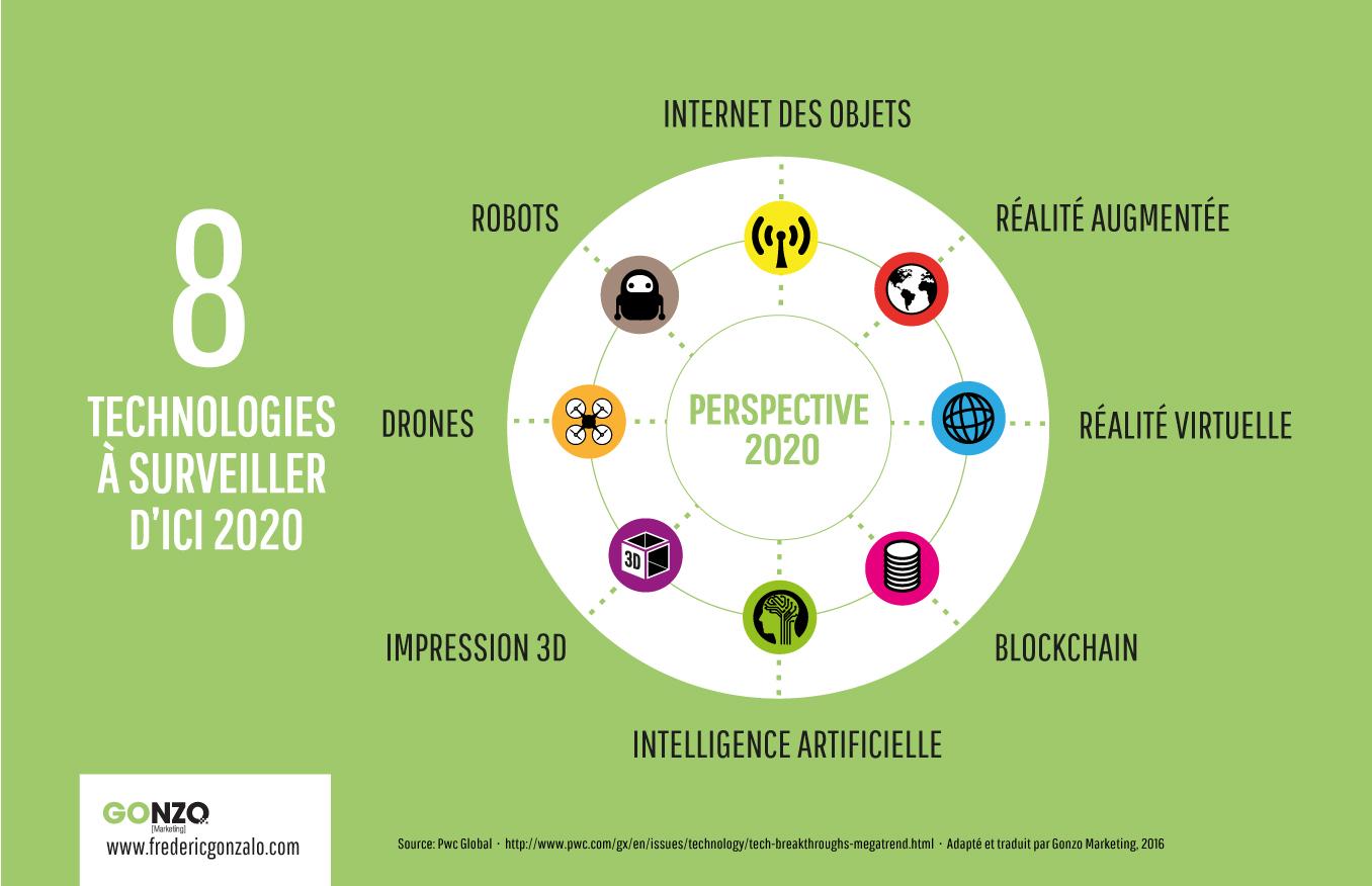 8 technologies à surveiller d'ici 2020