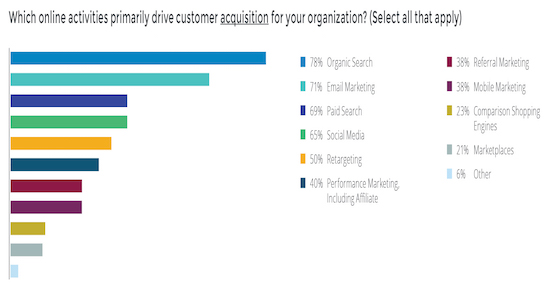 Where travel marketers are spending to acquire new customers