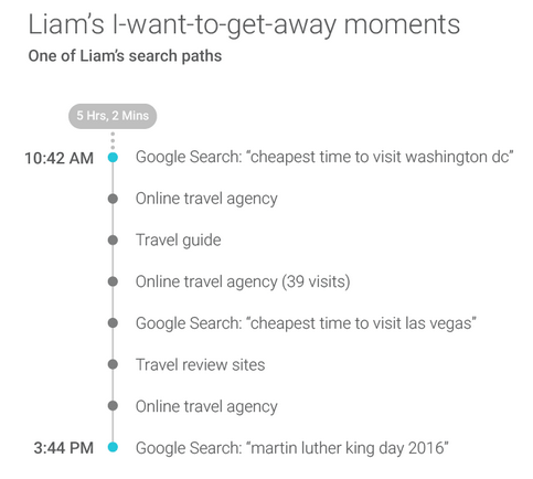 Search example for Liam on Google