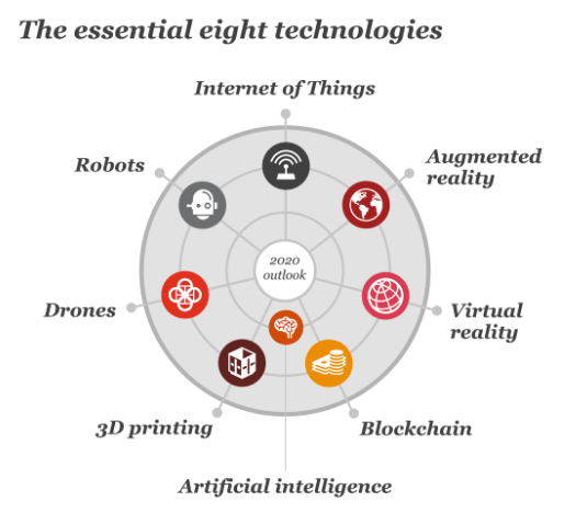 The Essential 8 Technologies