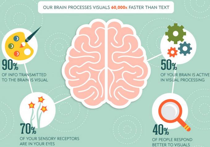 L'importance du visuel dans vos communications