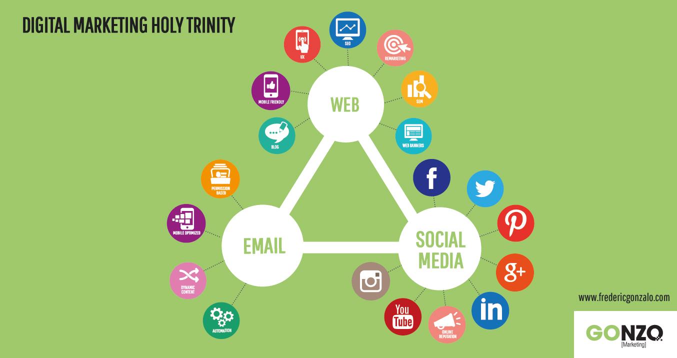 Holy Trinity in Digital Travel Marketing