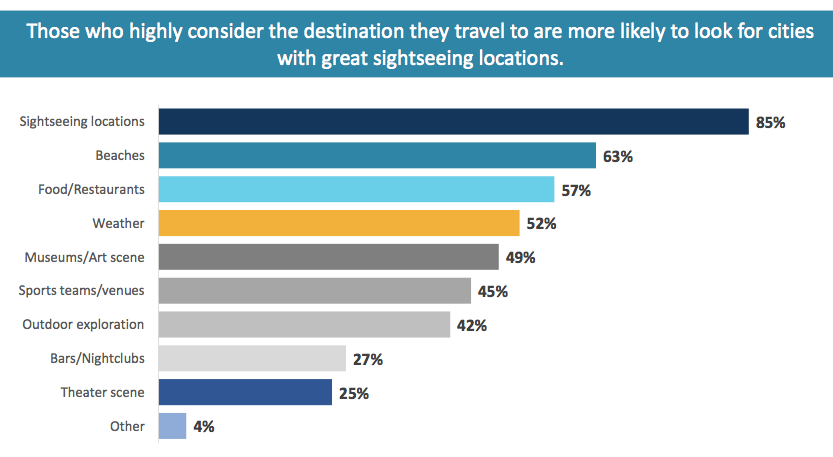 Source: Expedia Media Solutions
