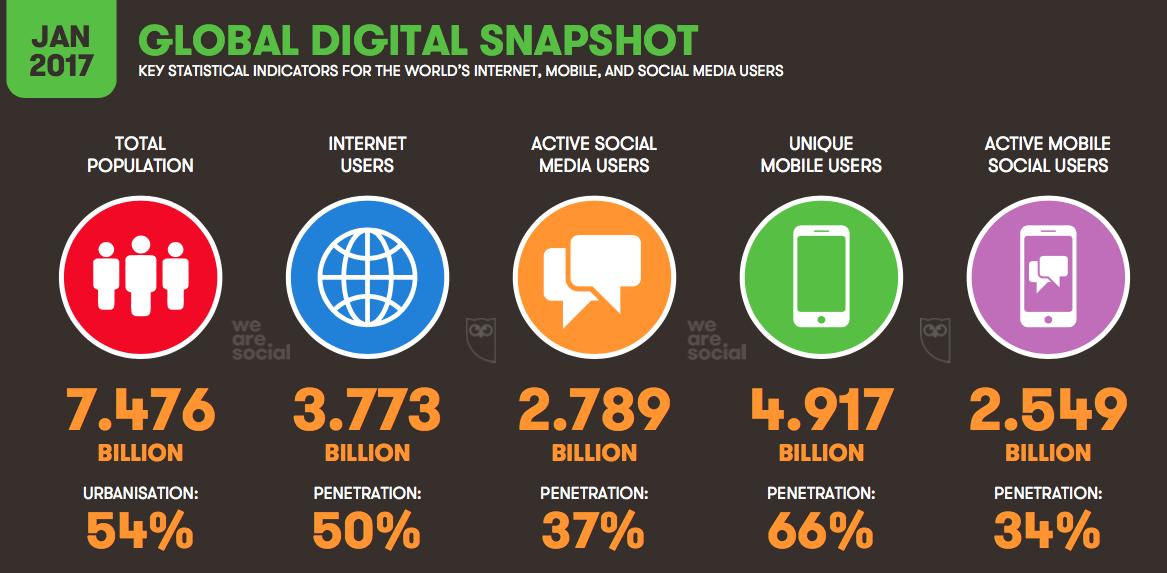 2017 Global Digital Snapshot