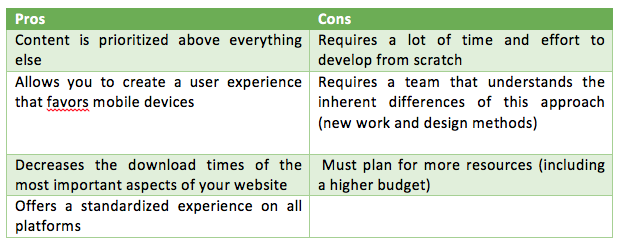 Pros and cons of mobile-first web design
