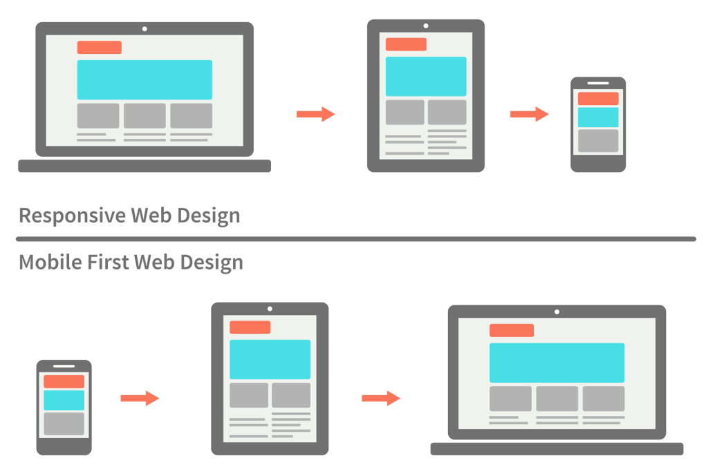 Understanding The Difference Between Mobile First Adaptive And Responsive Design