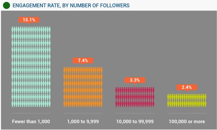 Taux d'engagement moyen, selon le nombre d'abonnés Instagram