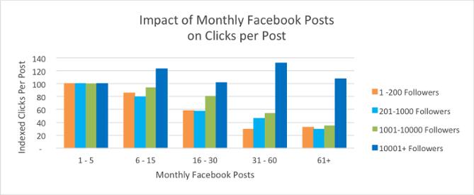 Impact de la fréquence des publications sur le niveau d'interaction.