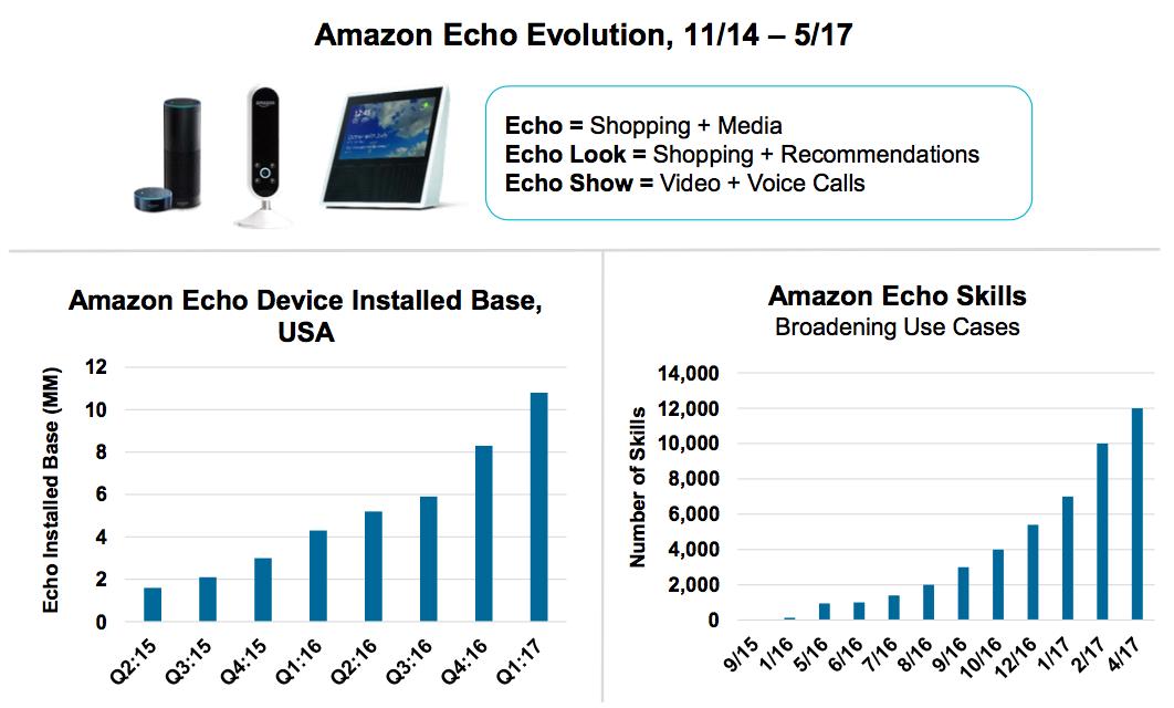 Amazon Echo, évolution des ventes au cours des huit derniers trimestres.