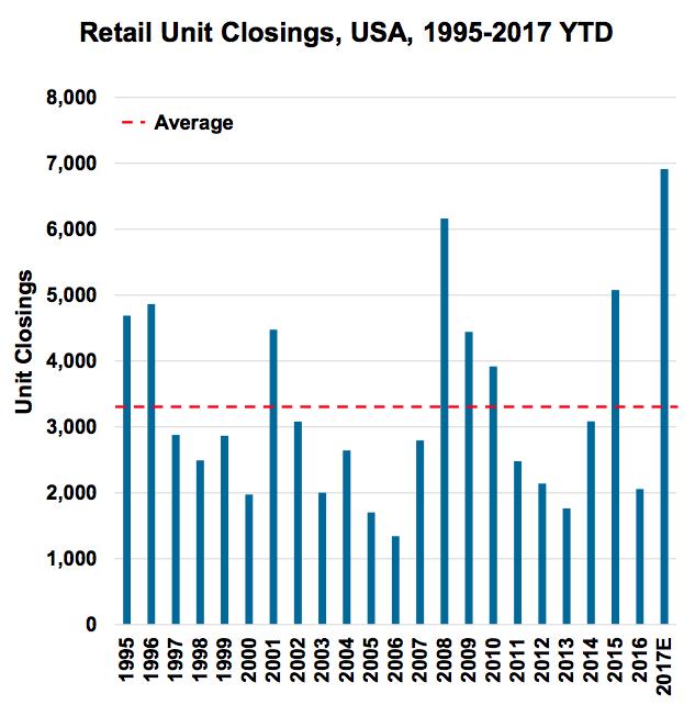 Fermeture de commerces de détail, USA 1995-2017
