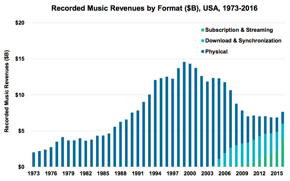 Évolution des revenus musicaux, USA 1973-2016