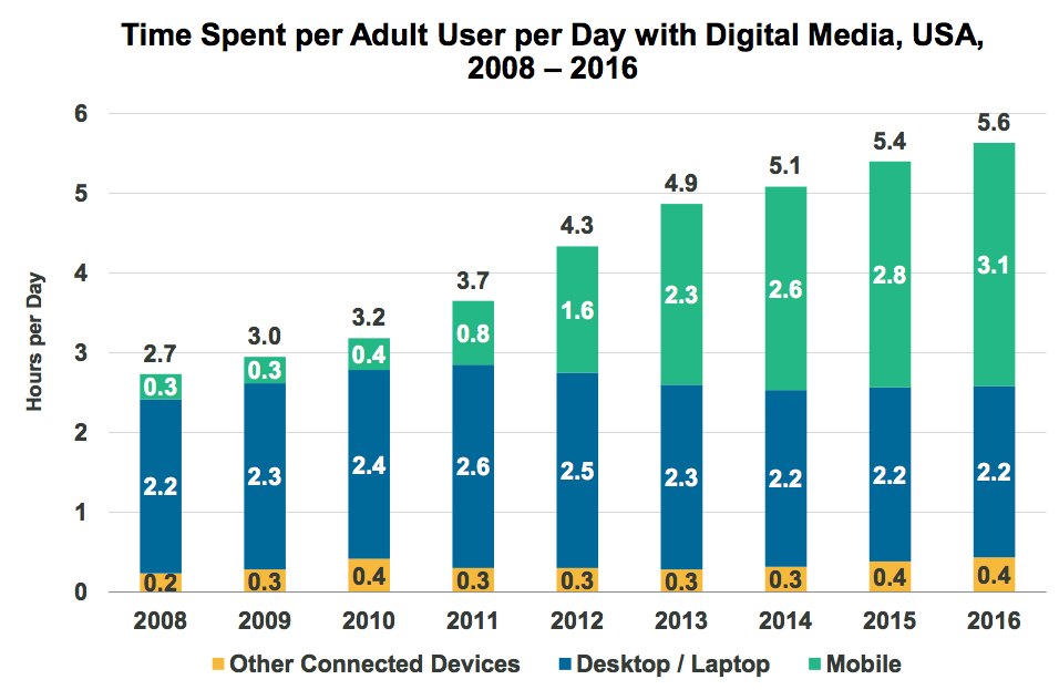 Temps moyen passé sur les écrans numériques par adulte américain, 2008-2016.