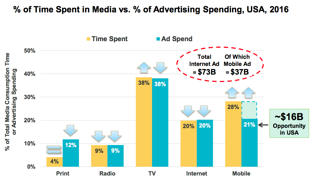 Changement dans l'investissement publicitaire, selon le canal.