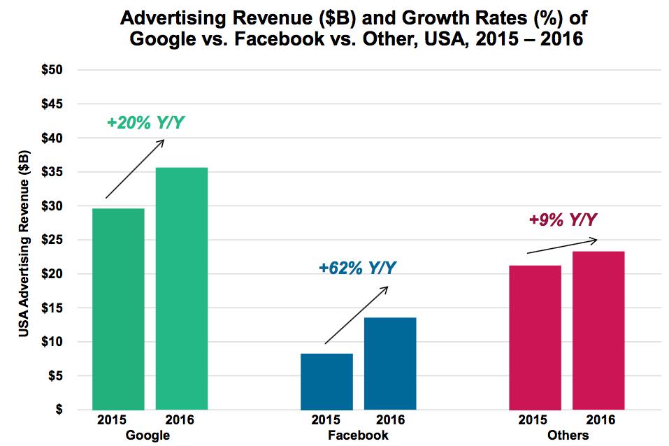 85% de la publicité numérique passe par Google et Facebook