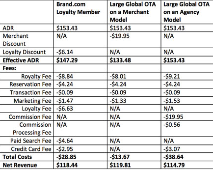 Data suggests hotel loyalty rates may hurt owners more than OTA fees do