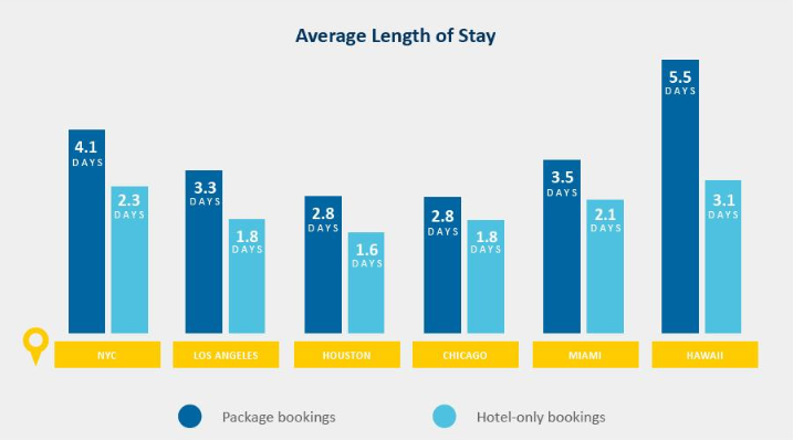 Average Length of Stay, Package vs Hotel-only