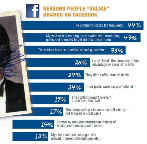 Pourquoi les gens cessent de suivre une marque sur Facebook
