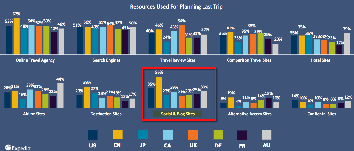 Online Resources Used For Planning Last Trip
