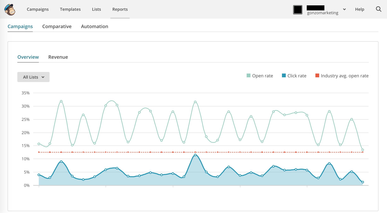Survol des statistiques de performance d'une infolettre sur MailChimp