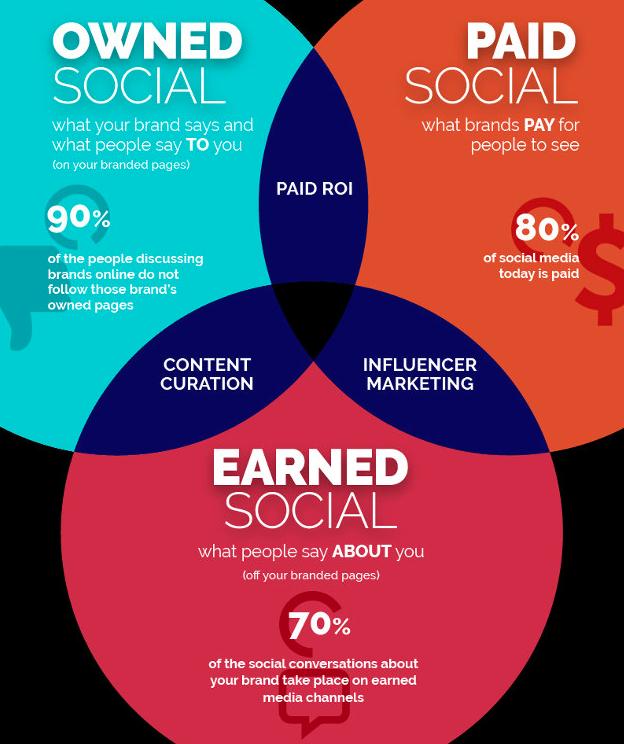 Les trois types de contenus publiés sur les médias sociaux