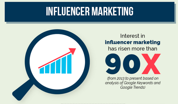 Interest in Influencer Marketing is on the rise
