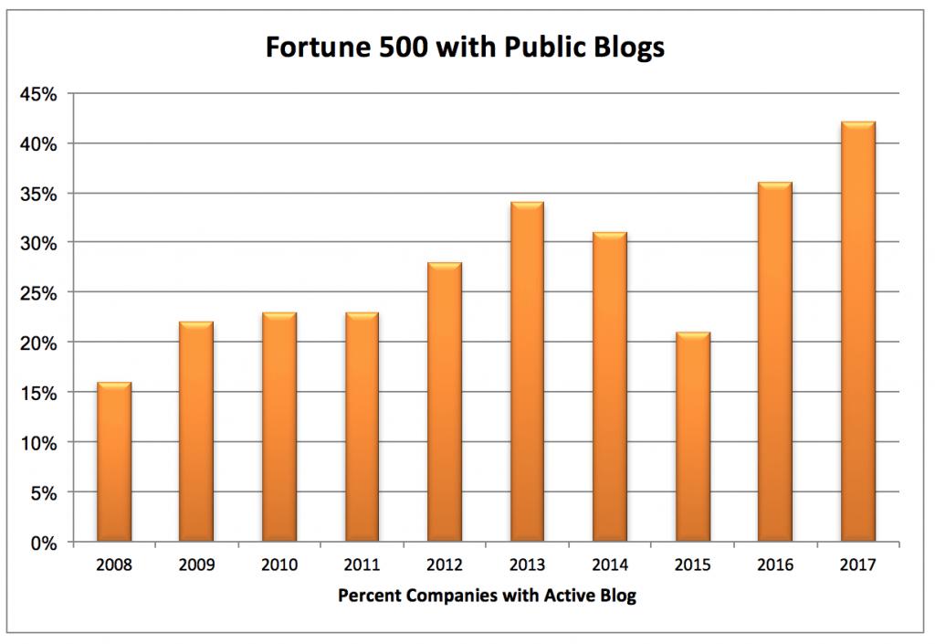 Évolution de la présence de blogue au sein des sites d'entreprises du Fortune 500