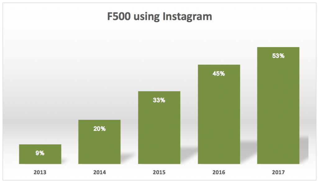 Évolution dans l'utilisation d'Instagram au sein du Fortune 500