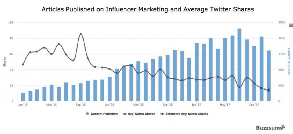 """Volume de contenu et de partage pour la thématique """"marketing d'influence"""" sur le web"""