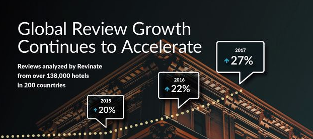 Revinate 2018 Global Hotel Reputation Benchmark Report